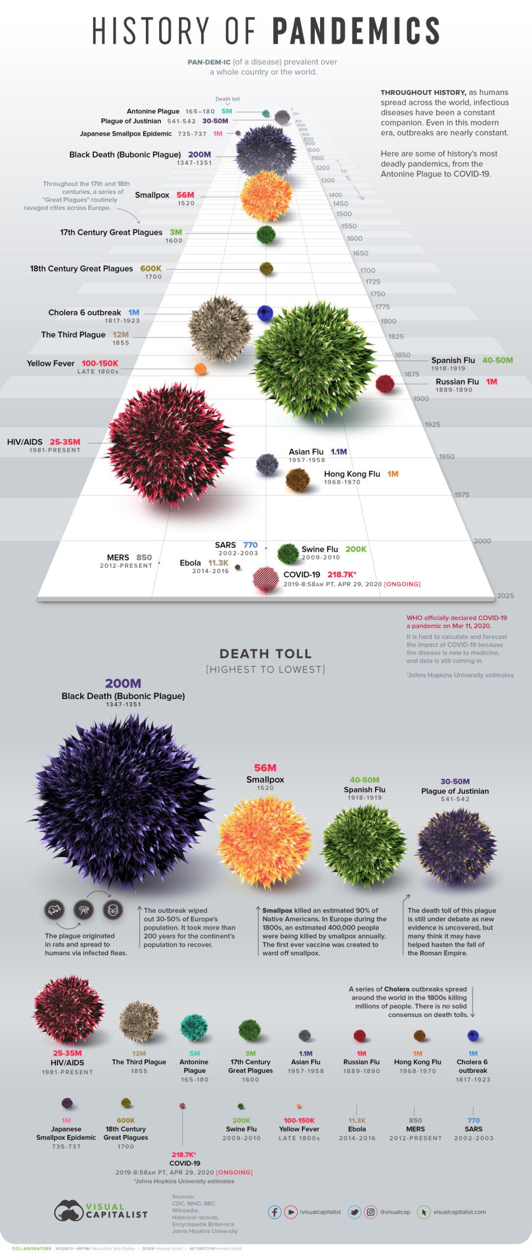 Histry of viruses