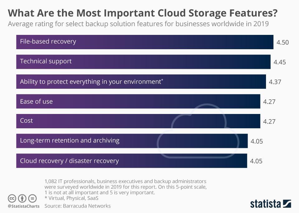 Statistica storage