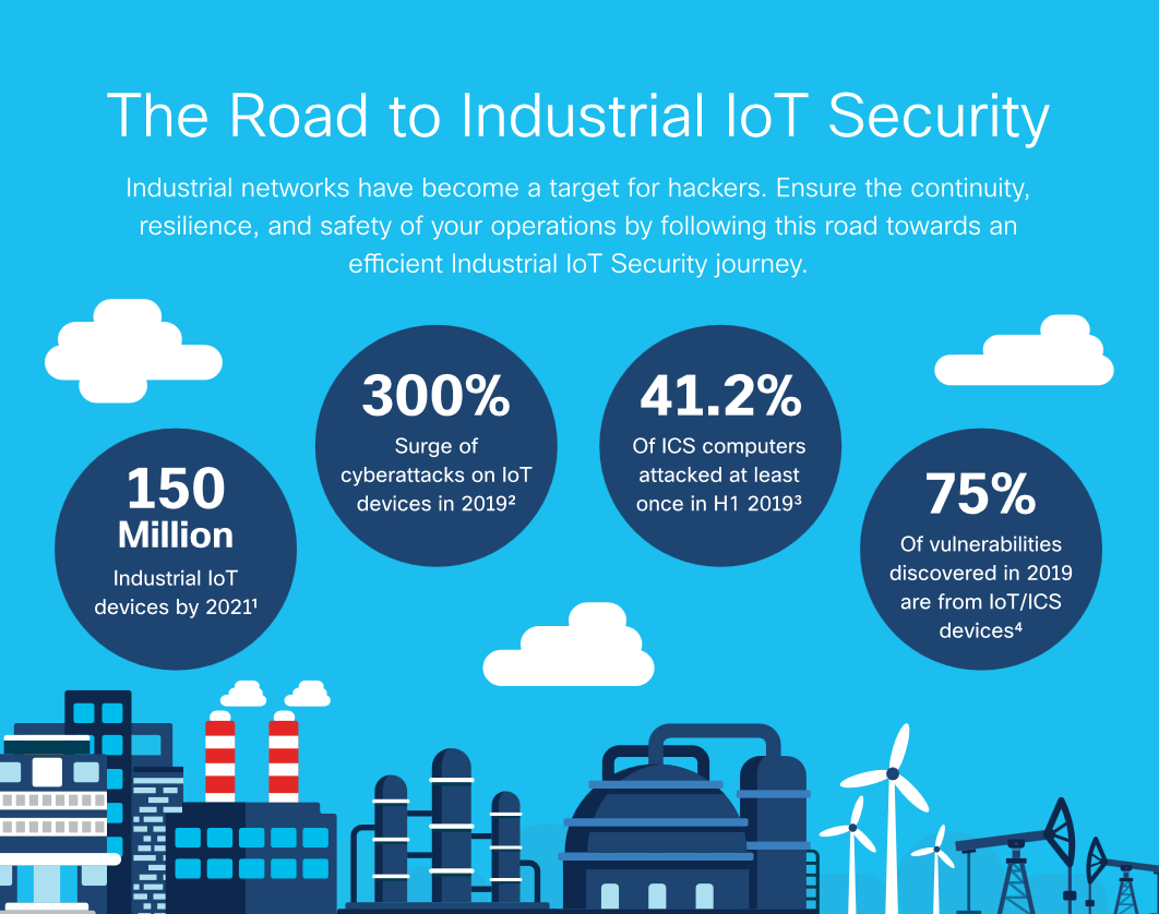 IoT Industrial Security