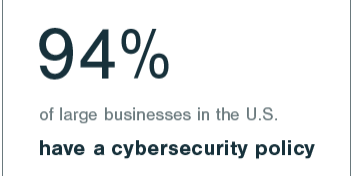 94 Percent Cybersecurity Policy Card