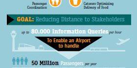 Airport Info