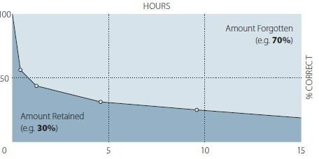 Gmg Forgetting Curve