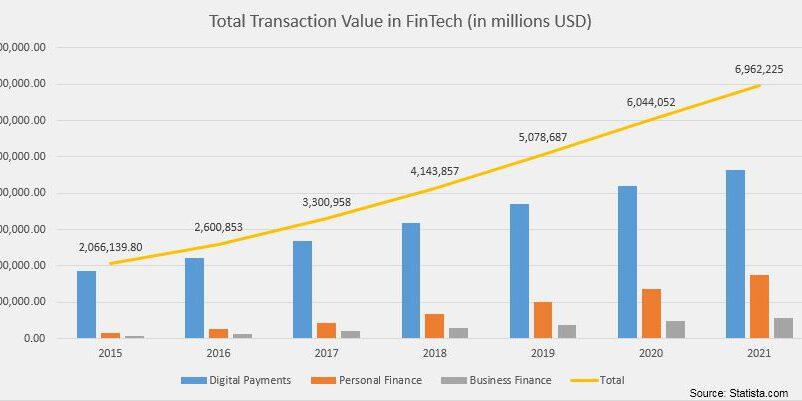 Total Transaction Value Fintech 2015 2017