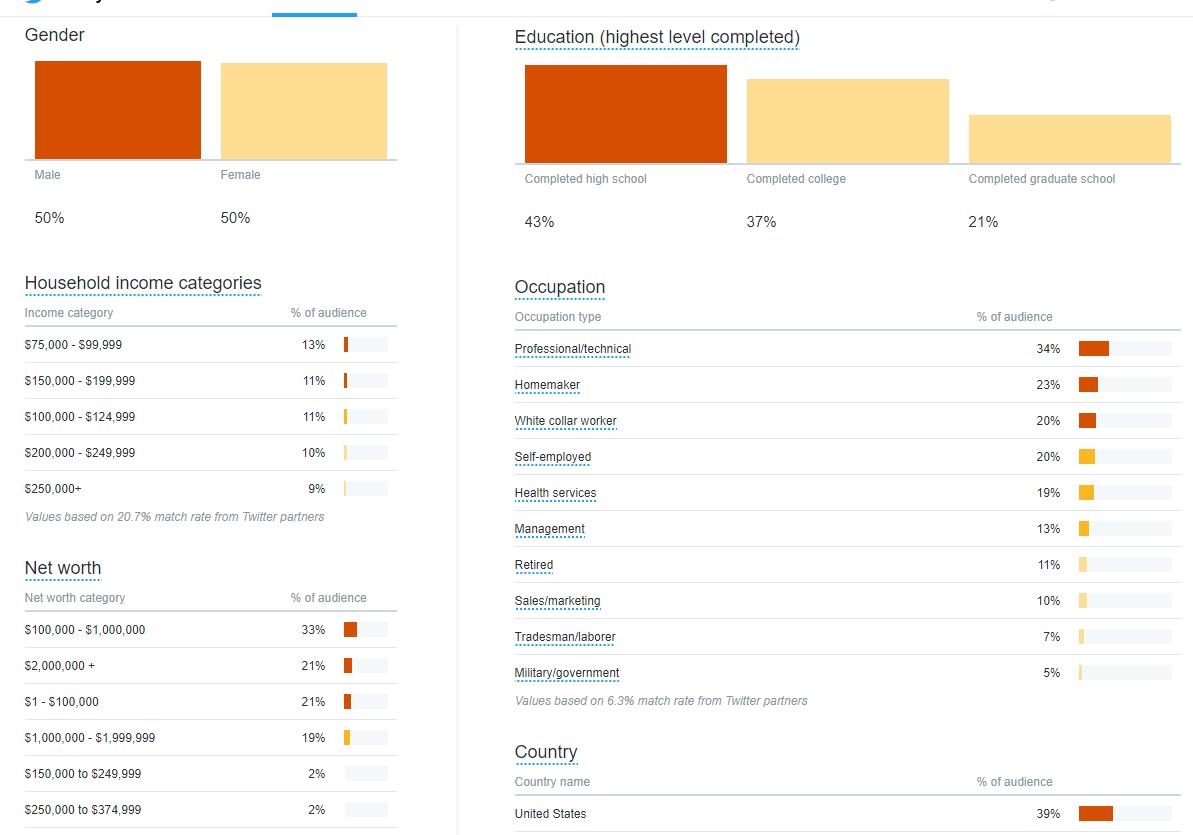 Twitter Analytics Ct