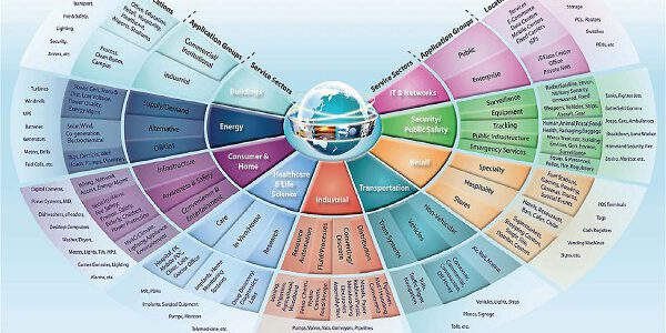 Beecham Research Internet Of Things