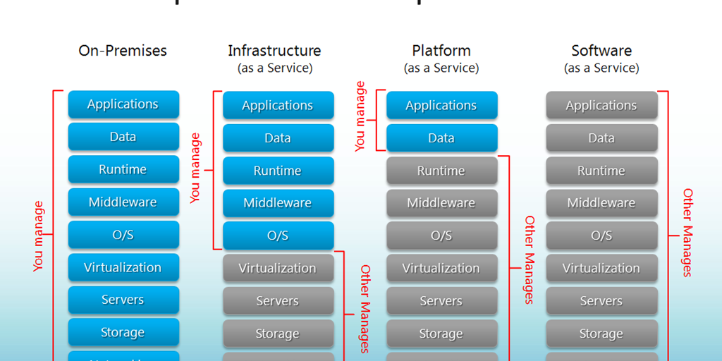 Infrastructure Security Levels - Network and Application