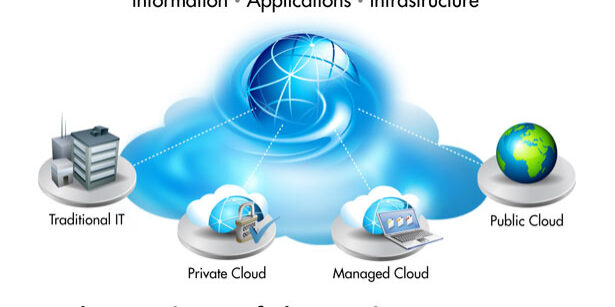 Converged Cloud