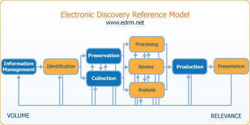 Edrm Chart
