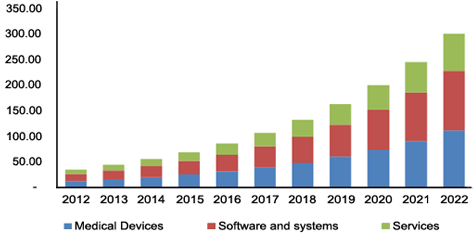 Internet Of Things Iot Healthcare Market