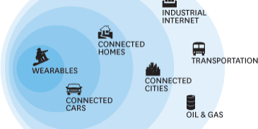 The Internet Of Things?