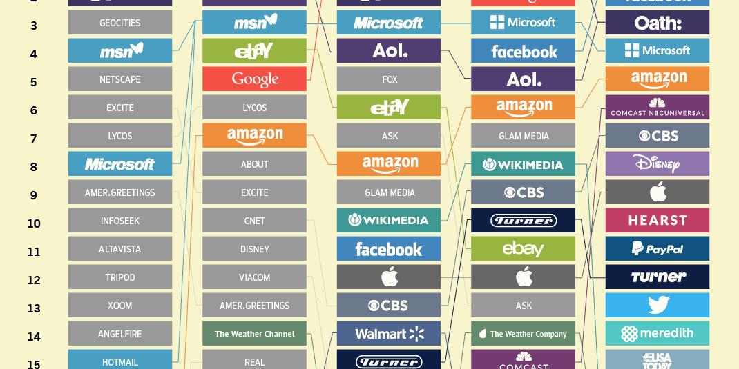 Top 20 Biggest Websites