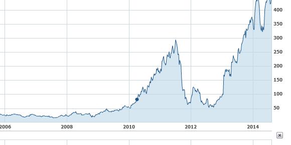 Yahoo Netflix Chart Stock